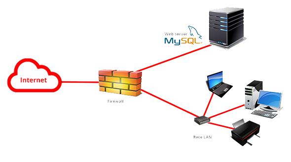 Web server apache2