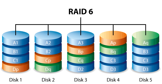 Raid 6: striping with double parity